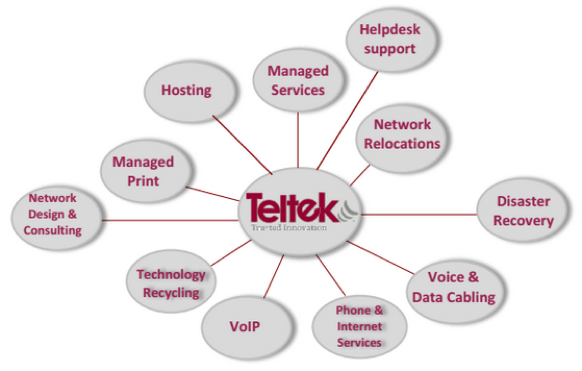 Teltek Total Care Assurance